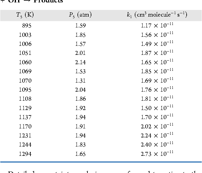 Site Specific Rate Constant Measurements For Primary And Secondary H