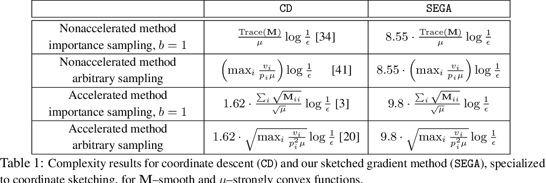 Figure 2 for SEGA: Variance Reduction via Gradient Sketching
