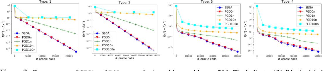 Figure 3 for SEGA: Variance Reduction via Gradient Sketching
