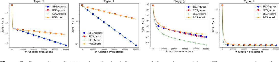 Figure 4 for SEGA: Variance Reduction via Gradient Sketching