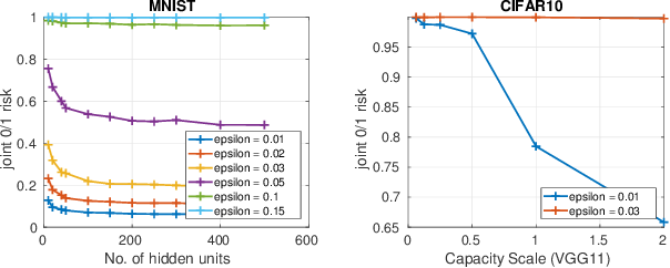 Figure 3 for On Adversarial Risk and Training