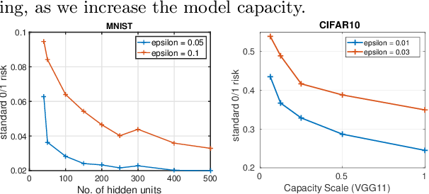 Figure 4 for On Adversarial Risk and Training