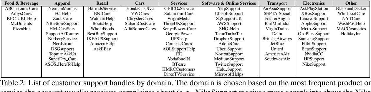 PDF] Automatically Identifying Complaints in Social Media