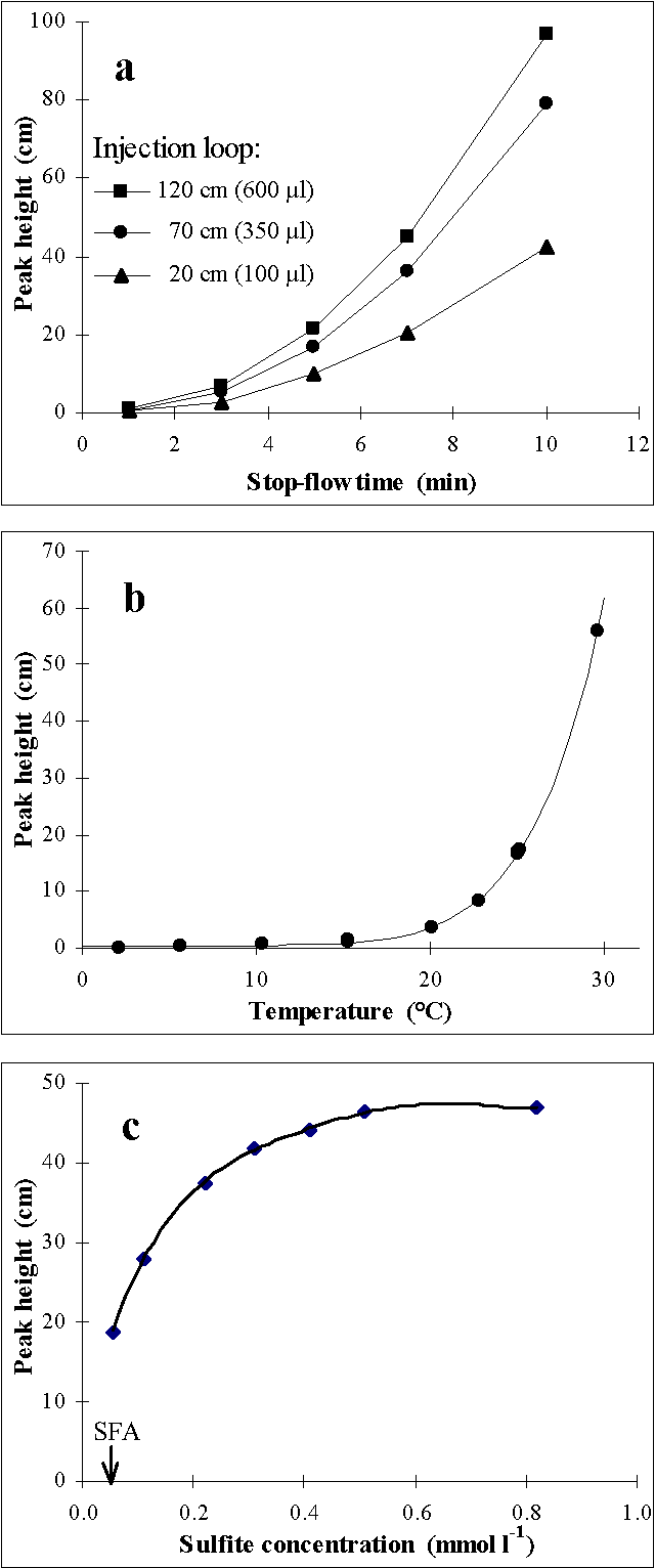 Figure 2. Variation of the peak height as a function of: a) stop-flow time and sample loop length (temperature ≅ 23 °C); b) temperature of reaction (loop = 120 cm, stop-flow time = 5 min); c) sulfite concentration in the reaction medium (arrow : SFA value after Kérouel and Aminot, 1997). In a and b : sulfite concentration not optimized. Other conditions: ammonium in a and c,