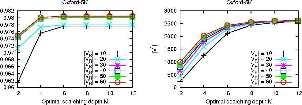 Figure 3 for Finding More Relevance: Propagating Similarity on Markov Random Field for Image Retrieval