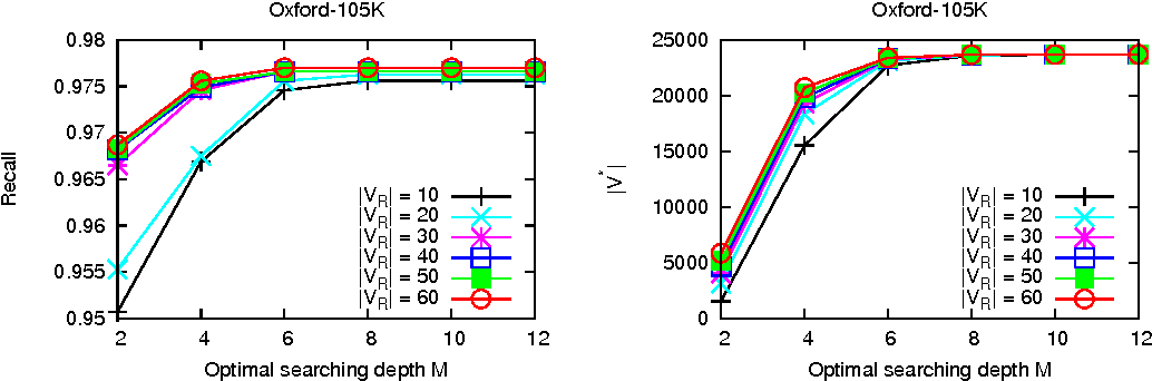 Figure 4 for Finding More Relevance: Propagating Similarity on Markov Random Field for Image Retrieval