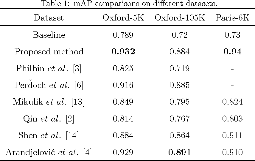 Figure 2 for Finding More Relevance: Propagating Similarity on Markov Random Field for Image Retrieval