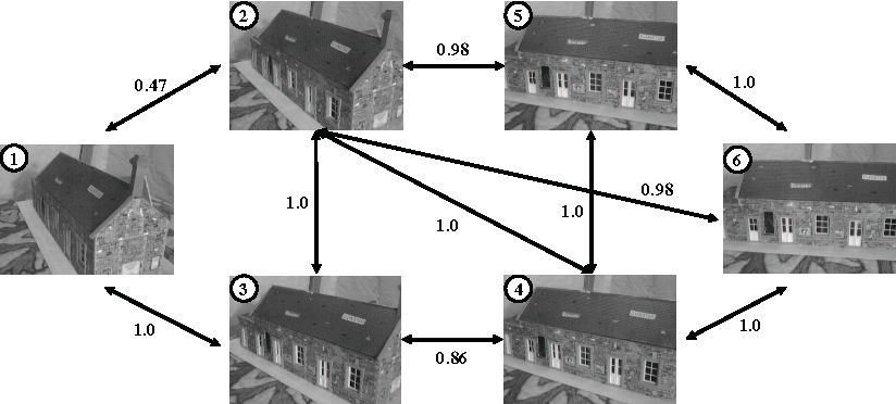 Figure 1 for Finding More Relevance: Propagating Similarity on Markov Random Field for Image Retrieval