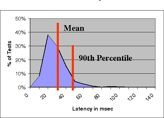 Yet Another Performance Testing Framework - Semantic Scholar