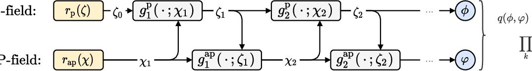 Figure 3 for Flow-based sampling for fermionic lattice field theories