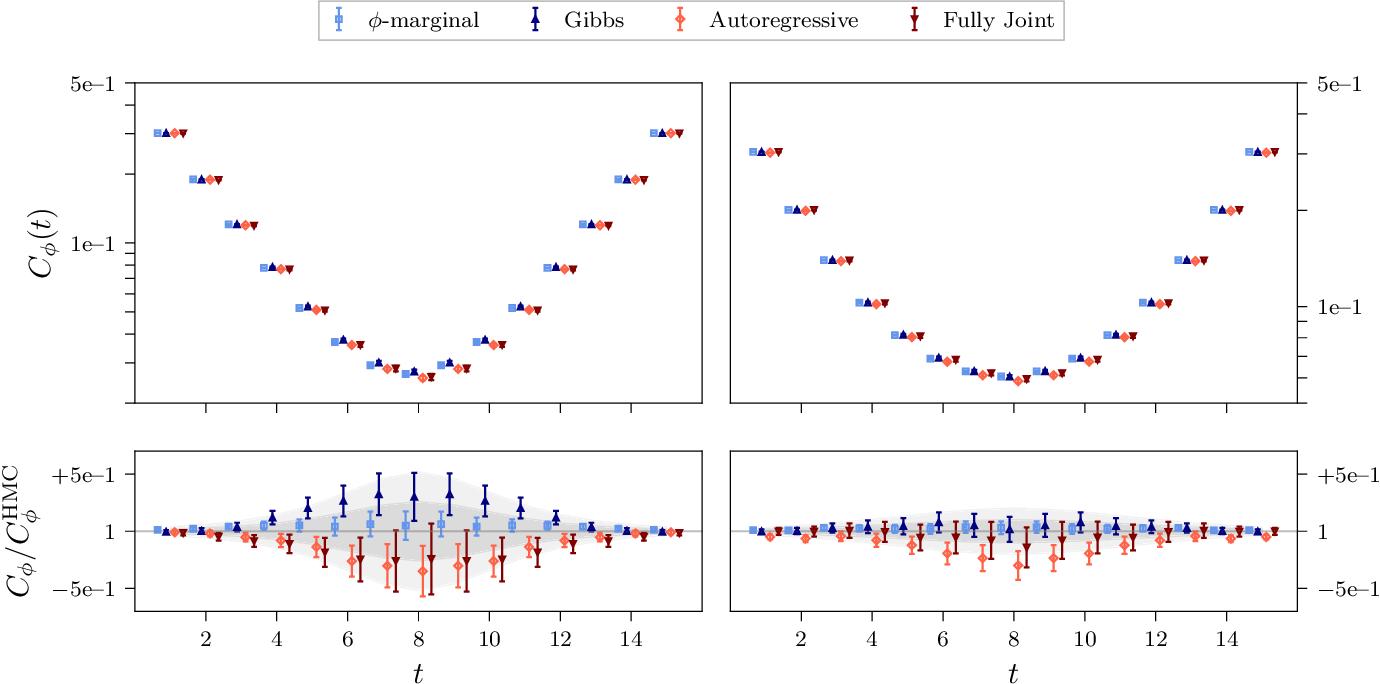 Figure 4 for Flow-based sampling for fermionic lattice field theories