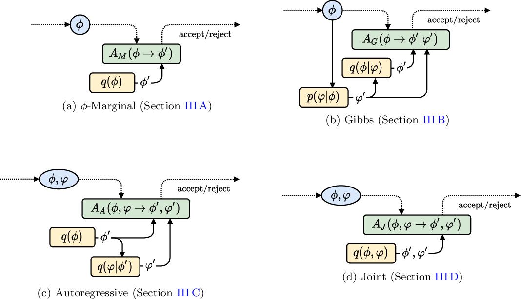Figure 1 for Flow-based sampling for fermionic lattice field theories