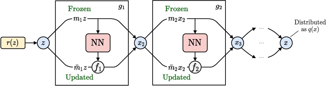Figure 2 for Flow-based sampling for fermionic lattice field theories