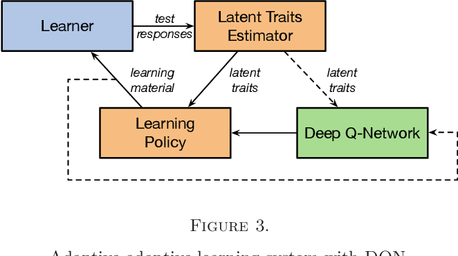 Figure 4 for Deep Reinforcement Learning for Adaptive Learning Systems