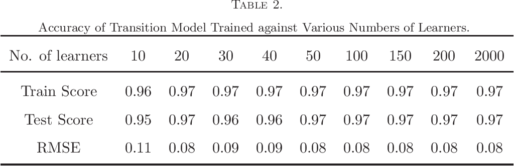 Figure 3 for Deep Reinforcement Learning for Adaptive Learning Systems