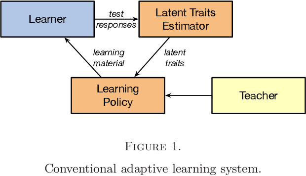 Figure 1 for Deep Reinforcement Learning for Adaptive Learning Systems
