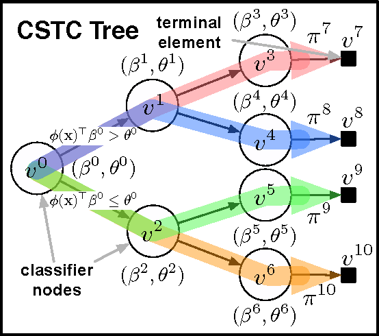 Figure 1 for Cost-Sensitive Tree of Classifiers