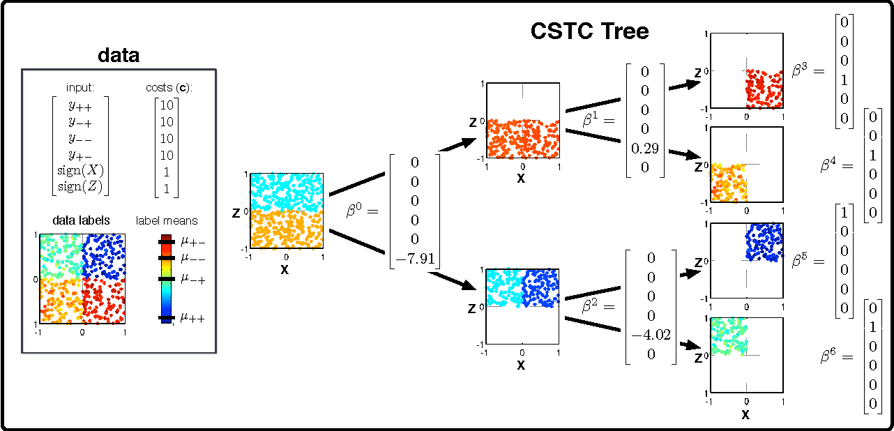 Figure 2 for Cost-Sensitive Tree of Classifiers