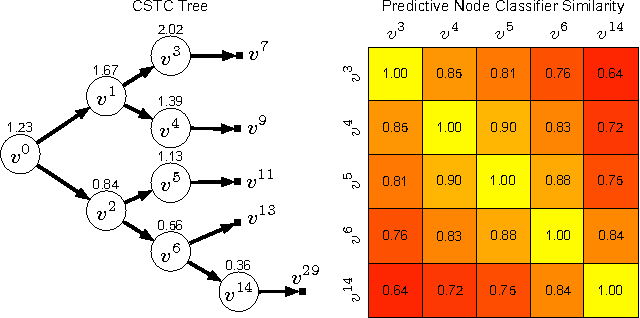 Figure 4 for Cost-Sensitive Tree of Classifiers
