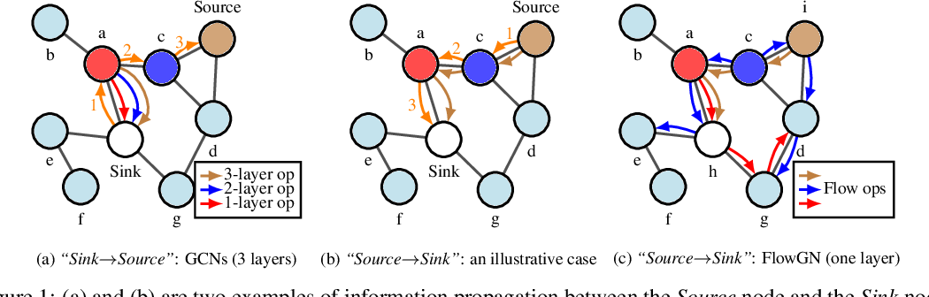 Figure 1 for Tracing the Propagation Path: A Flow Perspective of Representation Learning on Graphs
