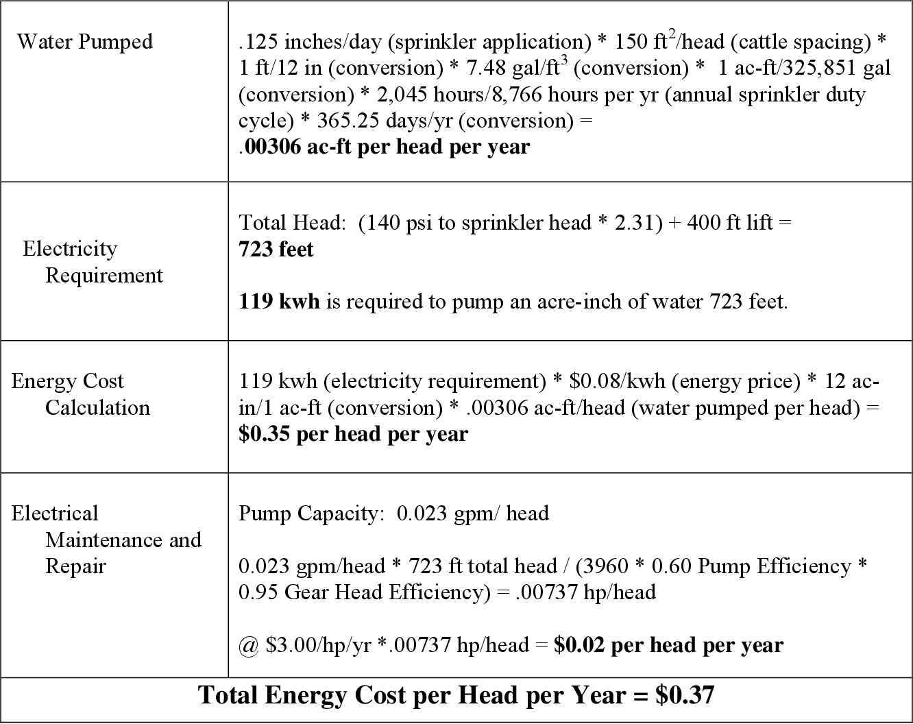 Economic Analysis of Solid-Set Sprinklers to Control Dust in