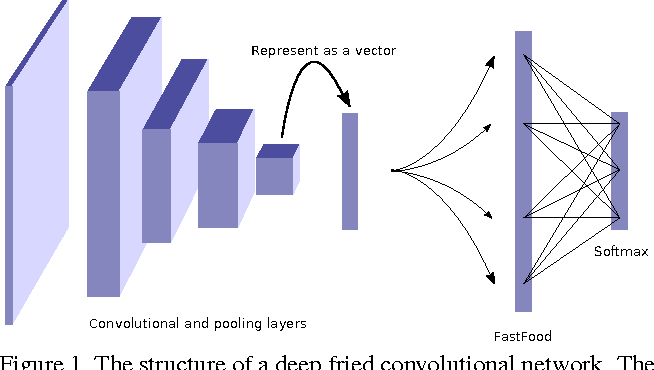Figure 2 for Deep Fried Convnets