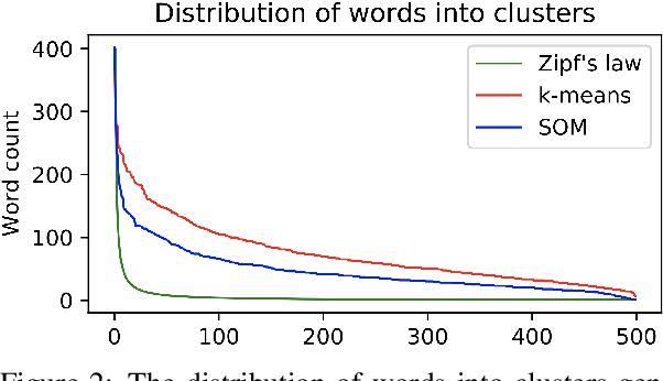 Figure 3 for Clustering Word Embeddings with Self-Organizing Maps. Application on LaRoSeDa -- A Large Romanian Sentiment Data Set