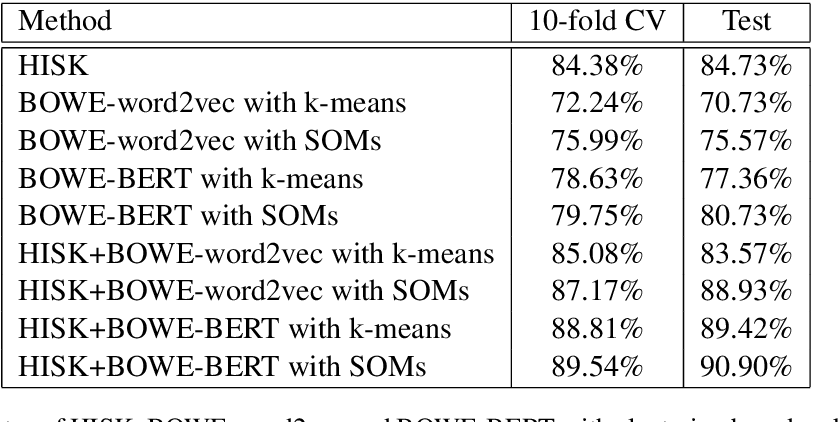 Figure 4 for Clustering Word Embeddings with Self-Organizing Maps. Application on LaRoSeDa -- A Large Romanian Sentiment Data Set