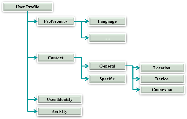Quality and context awareness intention web service ontology figure 2 ccuart Choice Image