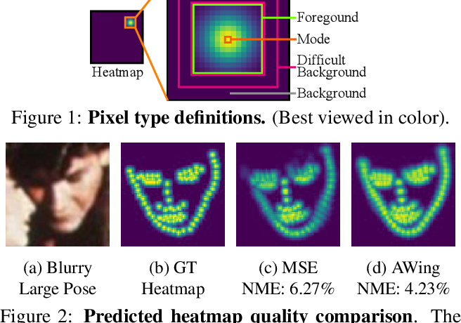 Figure 1 for Adaptive Wing Loss for Robust Face Alignment via Heatmap Regression