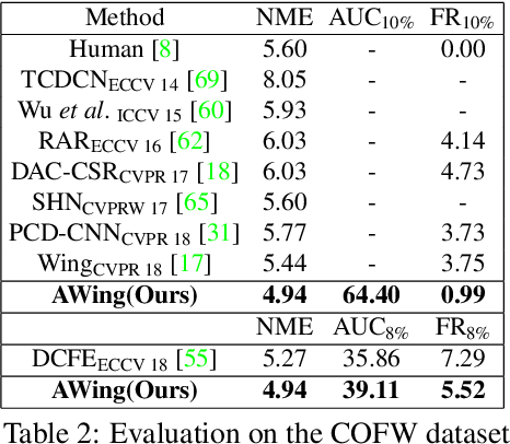 Figure 3 for Adaptive Wing Loss for Robust Face Alignment via Heatmap Regression
