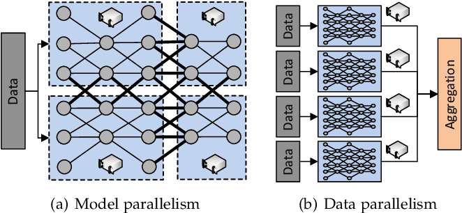 Figure 1 for Communication-Efficient Distributed Deep Learning: Survey, Evaluation, and Challenges
