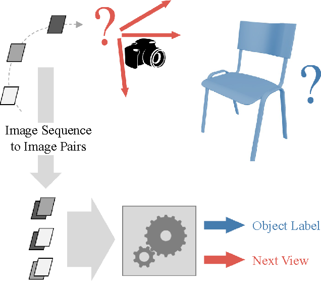 Figure 1 for Pairwise Decomposition of Image Sequences for Active Multi-View Recognition