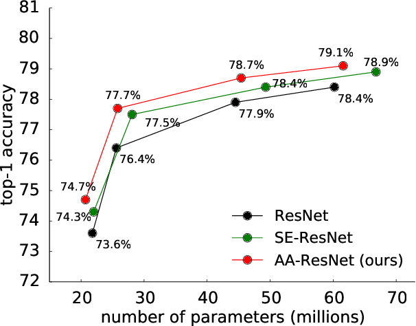 Figure 1 for Attention Augmented Convolutional Networks
