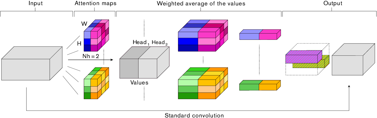 Figure 3 for Attention Augmented Convolutional Networks