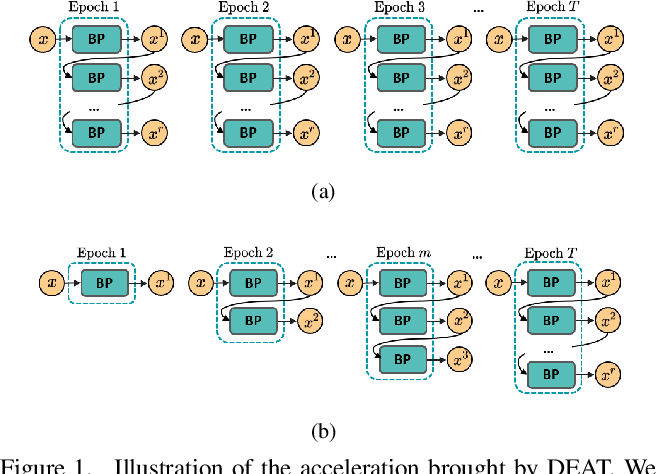 Figure 1 for Gradient-Guided Dynamic Efficient Adversarial Training
