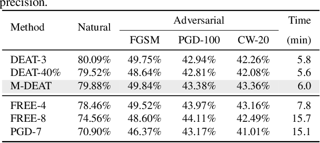 Figure 2 for Gradient-Guided Dynamic Efficient Adversarial Training