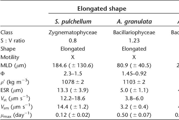 Table 1 from Turbulence effects on phytoplankton morphofunctional