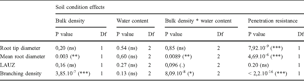 Soil Penetration Resistance A Suitable Soil Property To Account For