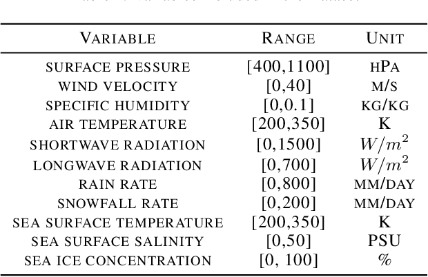 Figure 1 for Sea Ice Forecasting using Attention-based Ensemble LSTM