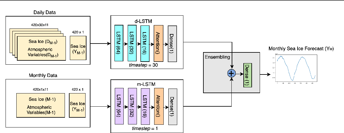 Figure 2 for Sea Ice Forecasting using Attention-based Ensemble LSTM