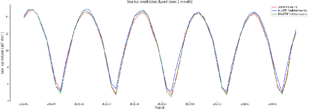 Figure 4 for Sea Ice Forecasting using Attention-based Ensemble LSTM