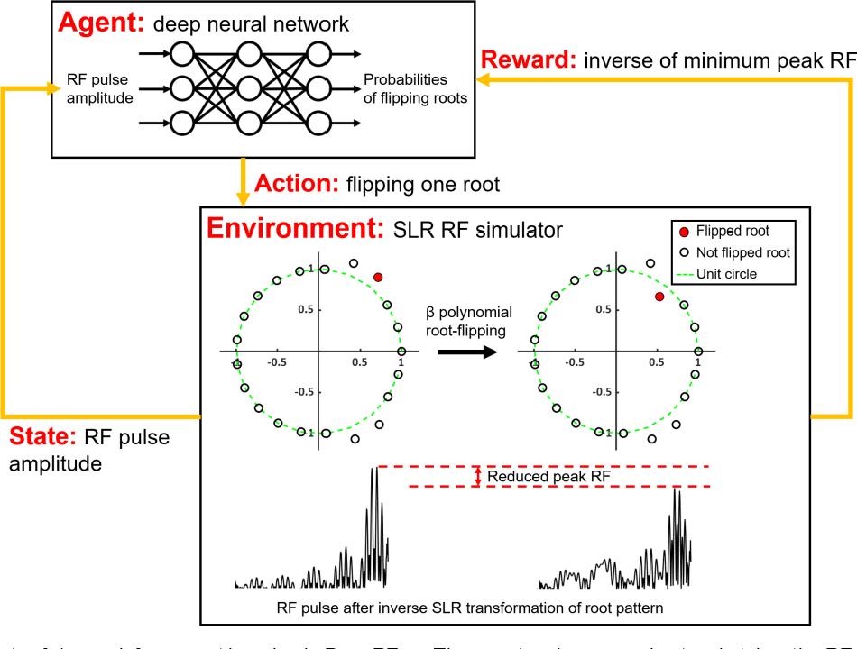 Figure 1 for Deep Reinforcement Learning Designed RF Pulse: $DeepRF_{SLR}$