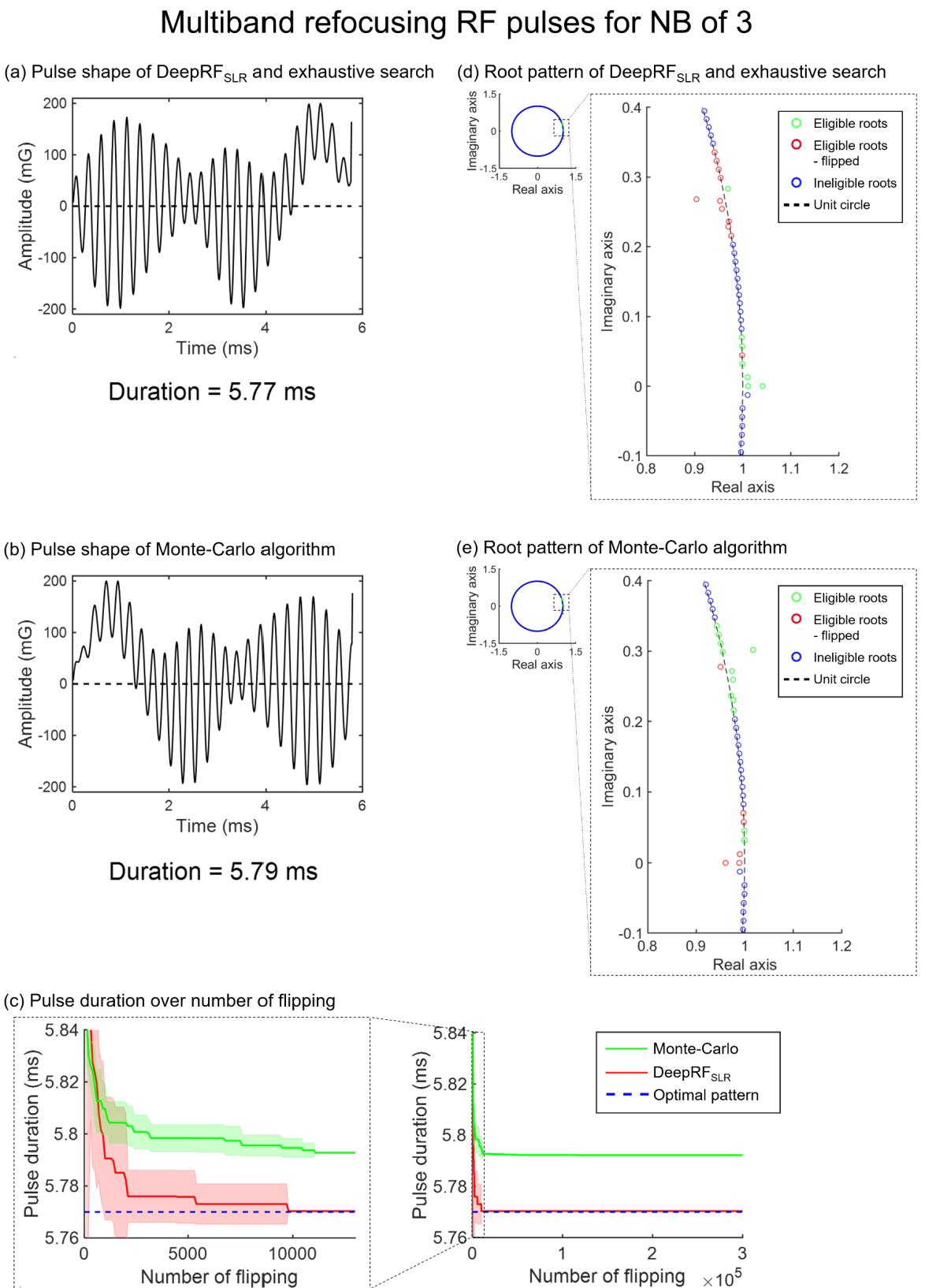 Figure 3 for Deep Reinforcement Learning Designed RF Pulse: $DeepRF_{SLR}$
