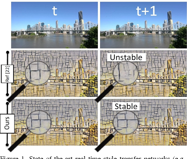 Figure 1 for Characterizing and Improving Stability in Neural Style Transfer