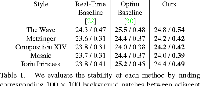 Figure 2 for Characterizing and Improving Stability in Neural Style Transfer