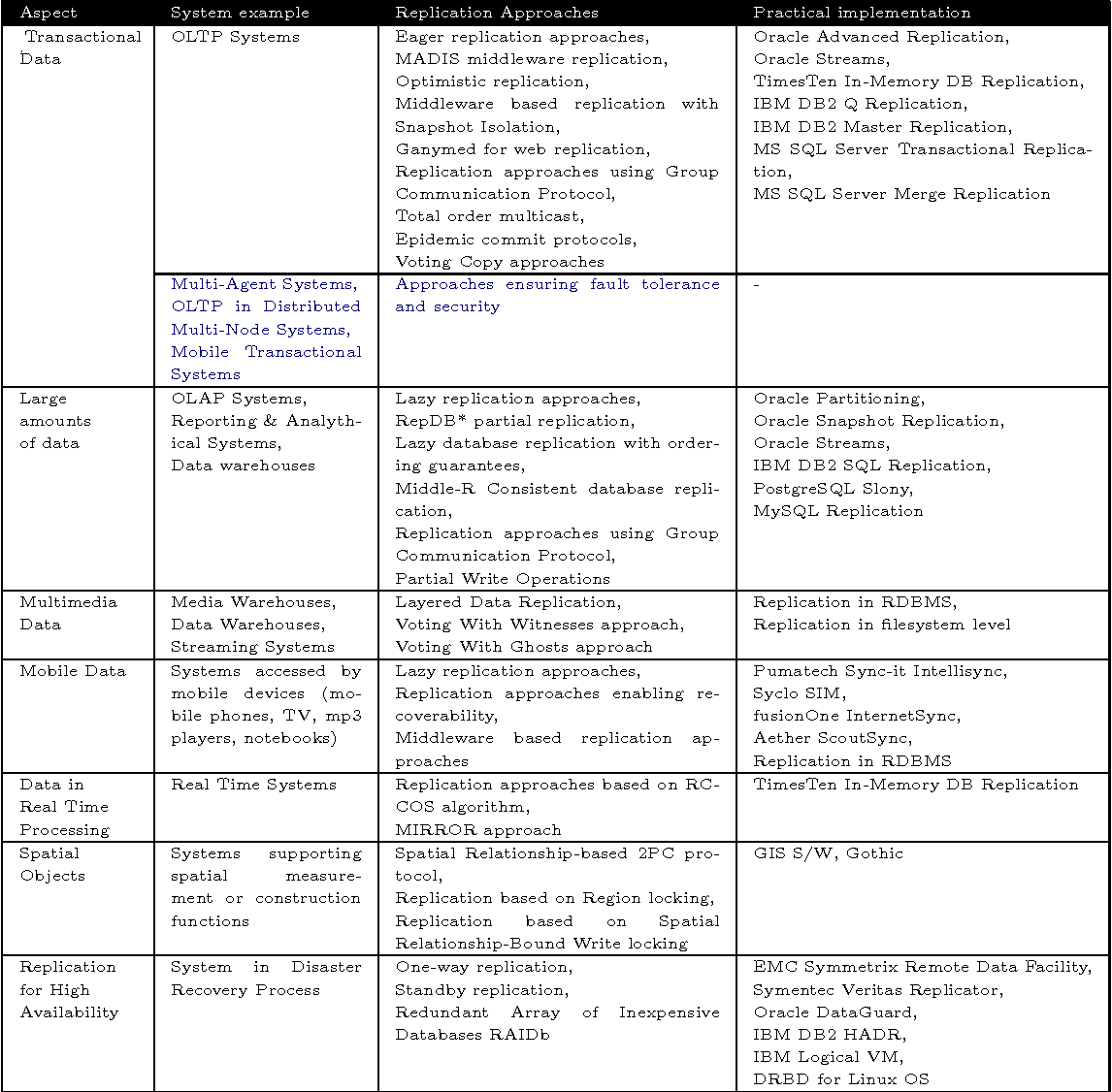Table 2 2 from New method for data replication in