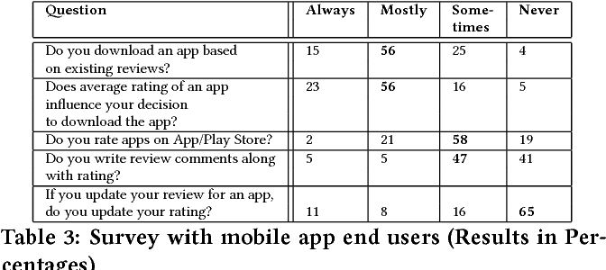 Table 3 from Fault in your stars: an analysis of Android app reviews