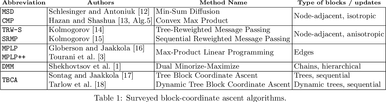 Figure 1 for Taxonomy of Dual Block-Coordinate Ascent Methods for Discrete Energy Minimization