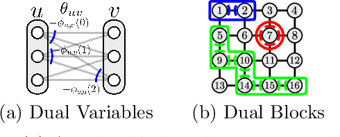 Figure 2 for Taxonomy of Dual Block-Coordinate Ascent Methods for Discrete Energy Minimization